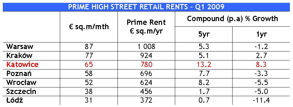 retail_rents_q1_2009