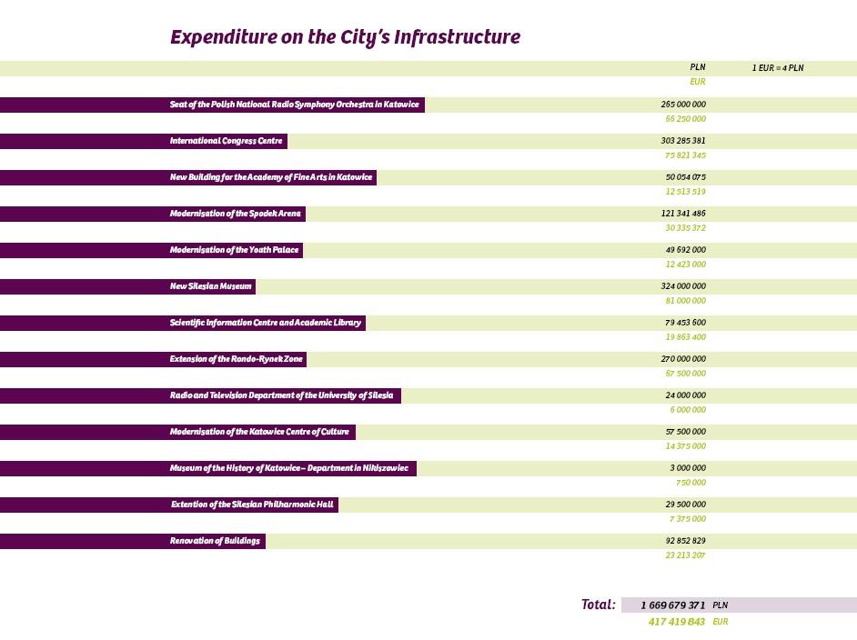 katowice_expenditures