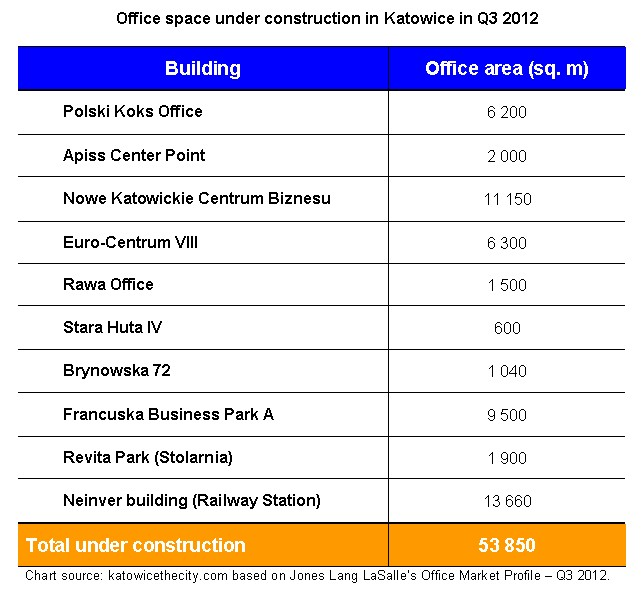 Office space under construction in Katowice in Q3 2012
