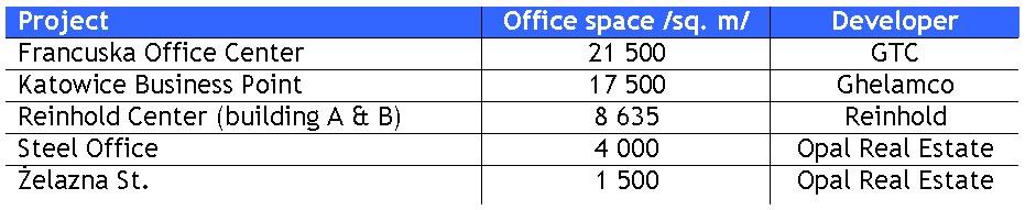 katowice_office_space_2010